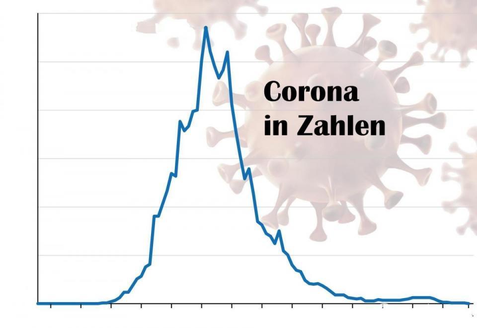 Corona In Bayern Zahlen