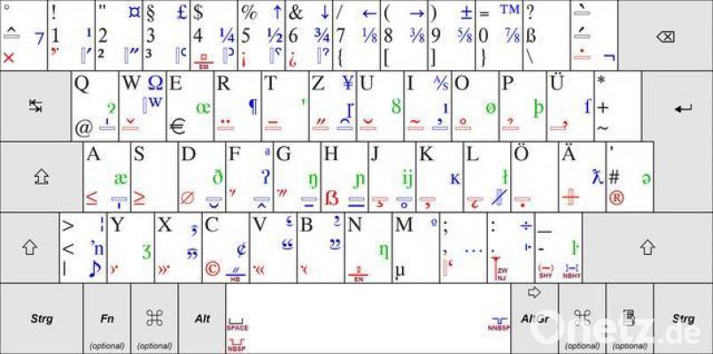 Qwertz Tastatur Sonderzeichen