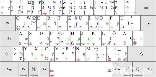 Tastaturzeichen bilder aus Figuren