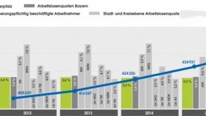 Agentur für Arbeit Amberg | Onetz